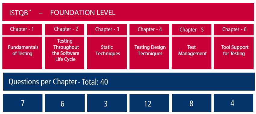 Istqb Foundation Level Book